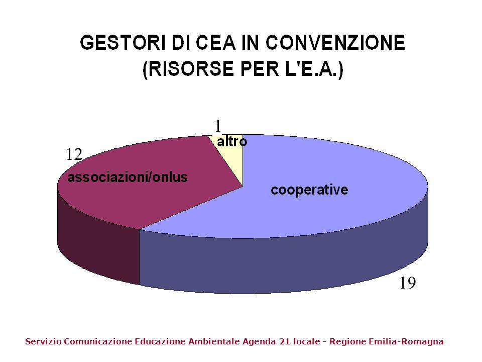 1 12 19 Servizio Comunicazione Educazione Ambientale Agenda 21 locale - Regione Emilia-Romagna