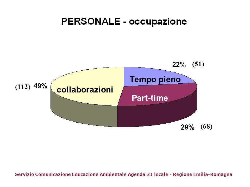 Tempo pieno collaborazioni Part-time (51) (112) (68)