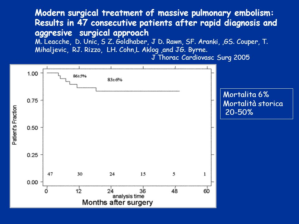 Modern surgical treatment of massive pulmonary embolism: