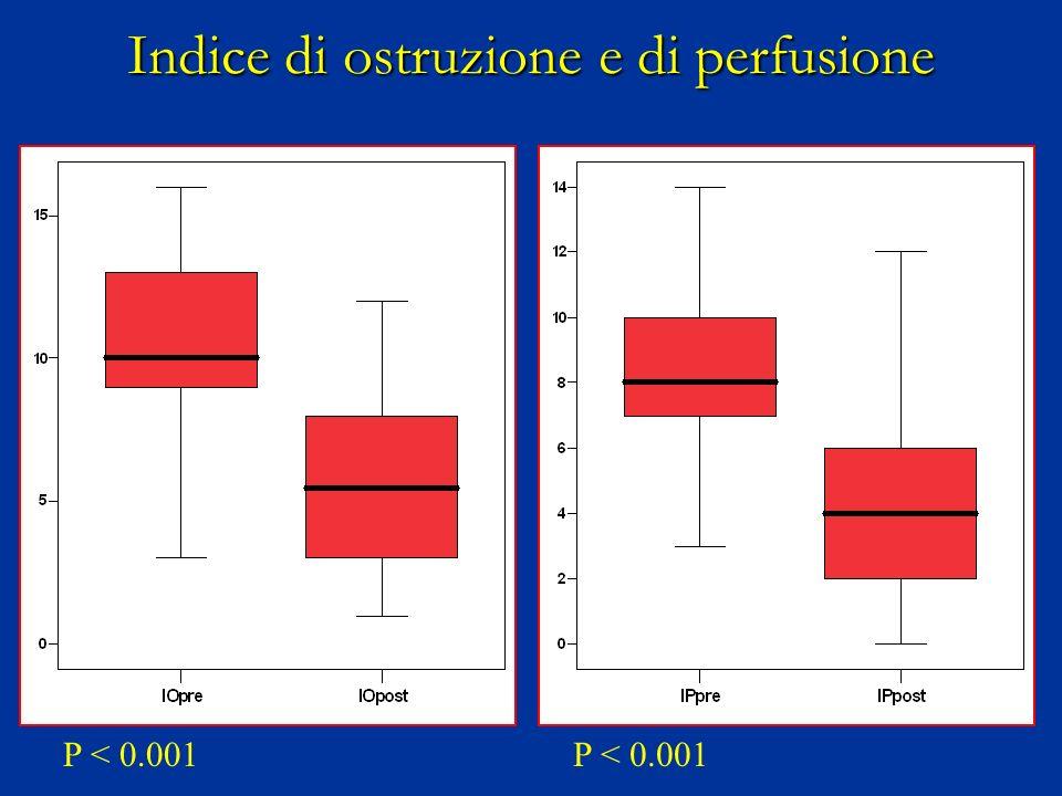 Indice di ostruzione e di perfusione