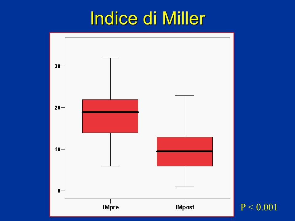 Indice di Miller P < 0.001