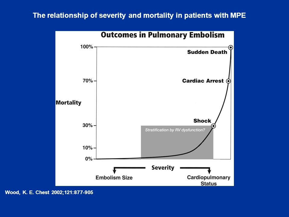 The relationship of severity and mortality in patients with MPE