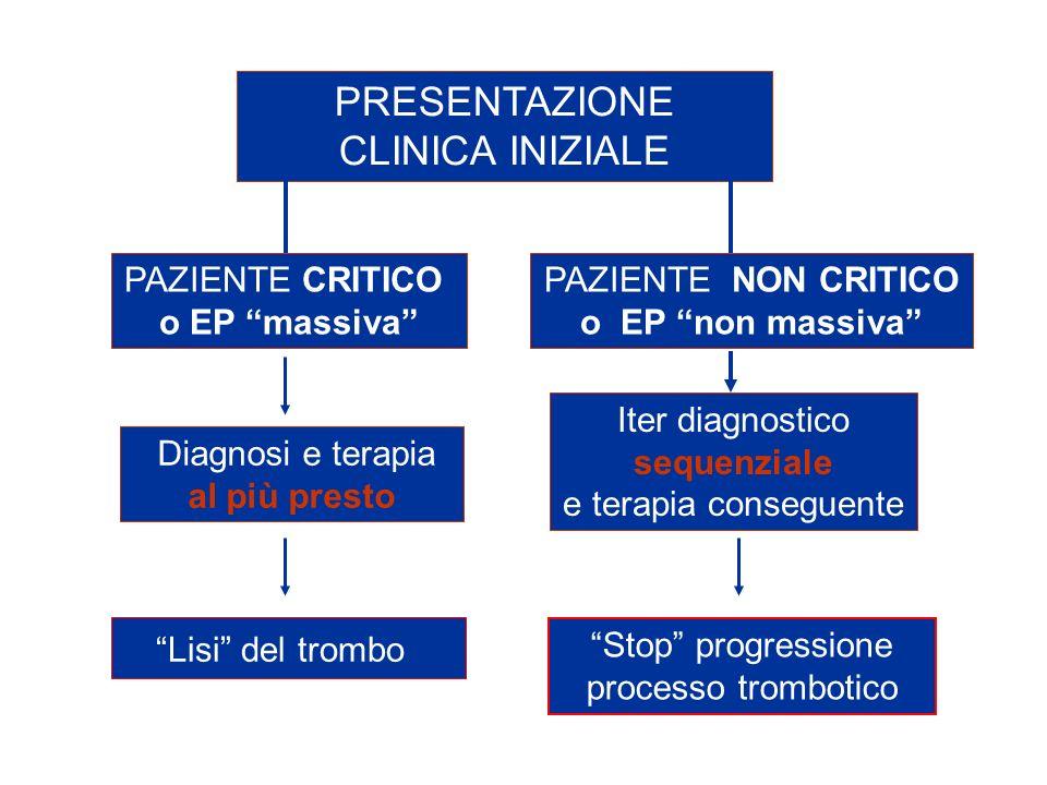Stop progressione processo trombotico