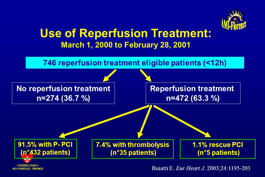 Use of Reperfusion Treatment: