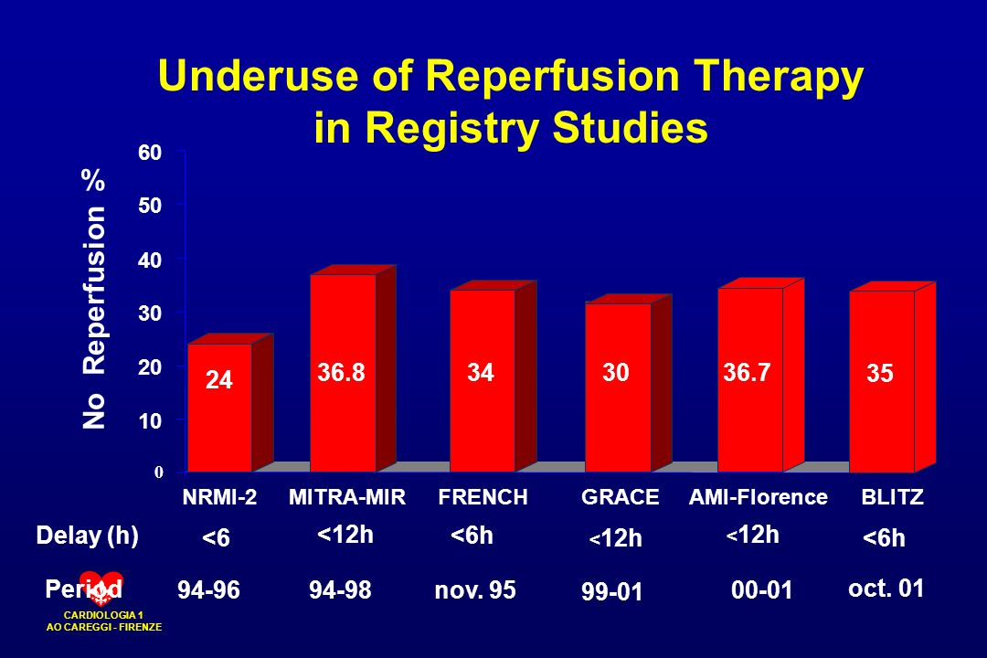 Underuse of Reperfusion Therapy