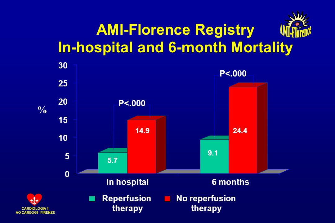 AMI-Florence Registry In-hospital and 6-month Mortality