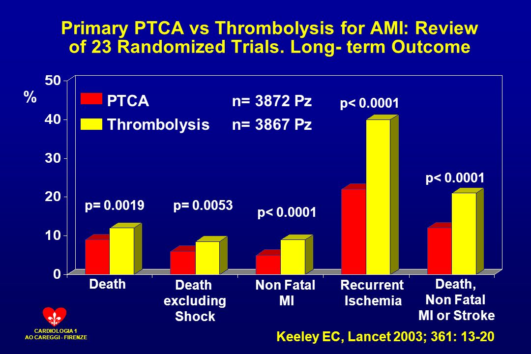 Primary PTCA vs Thrombolysis for AMI: Review of 23 Randomized Trials