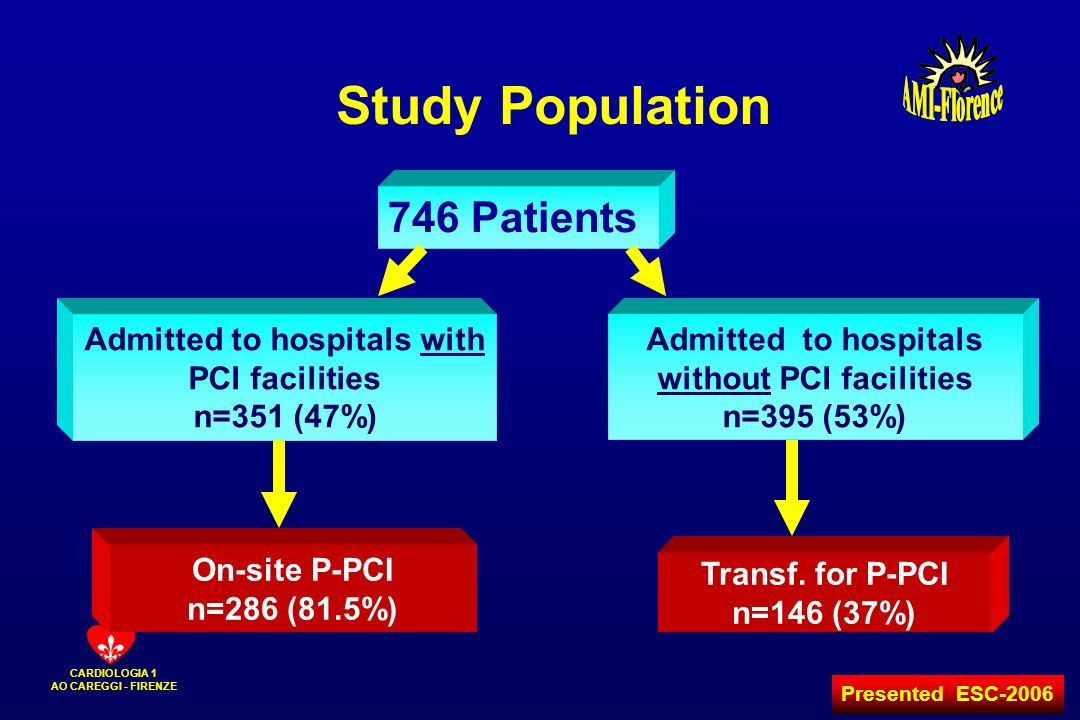 Study Population 746 Patients