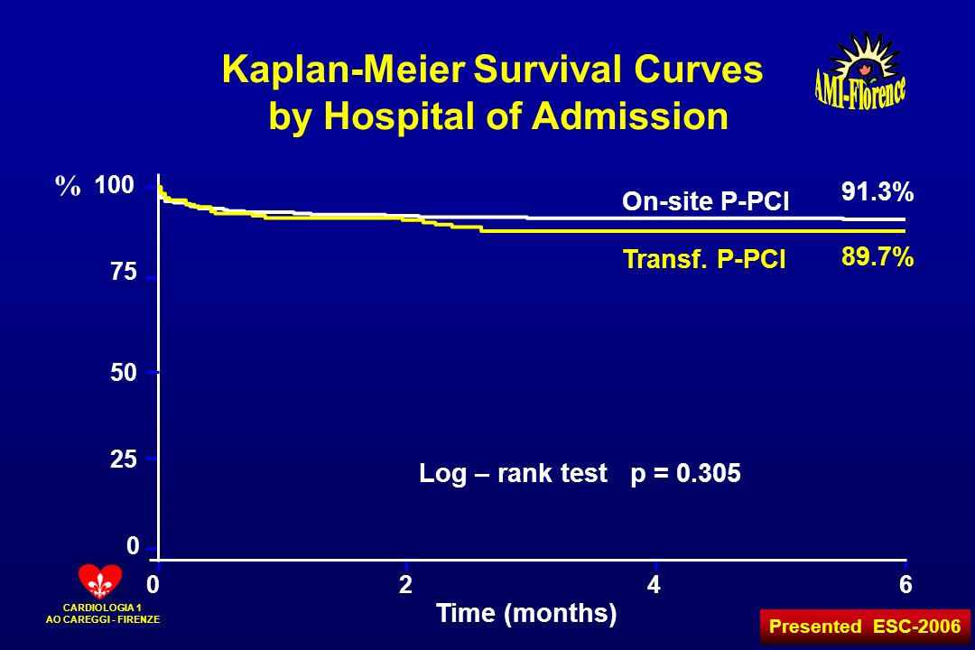 Kaplan-Meier Survival Curves by Hospital of Admission