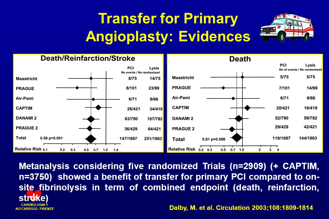 Angioplasty: Evidences