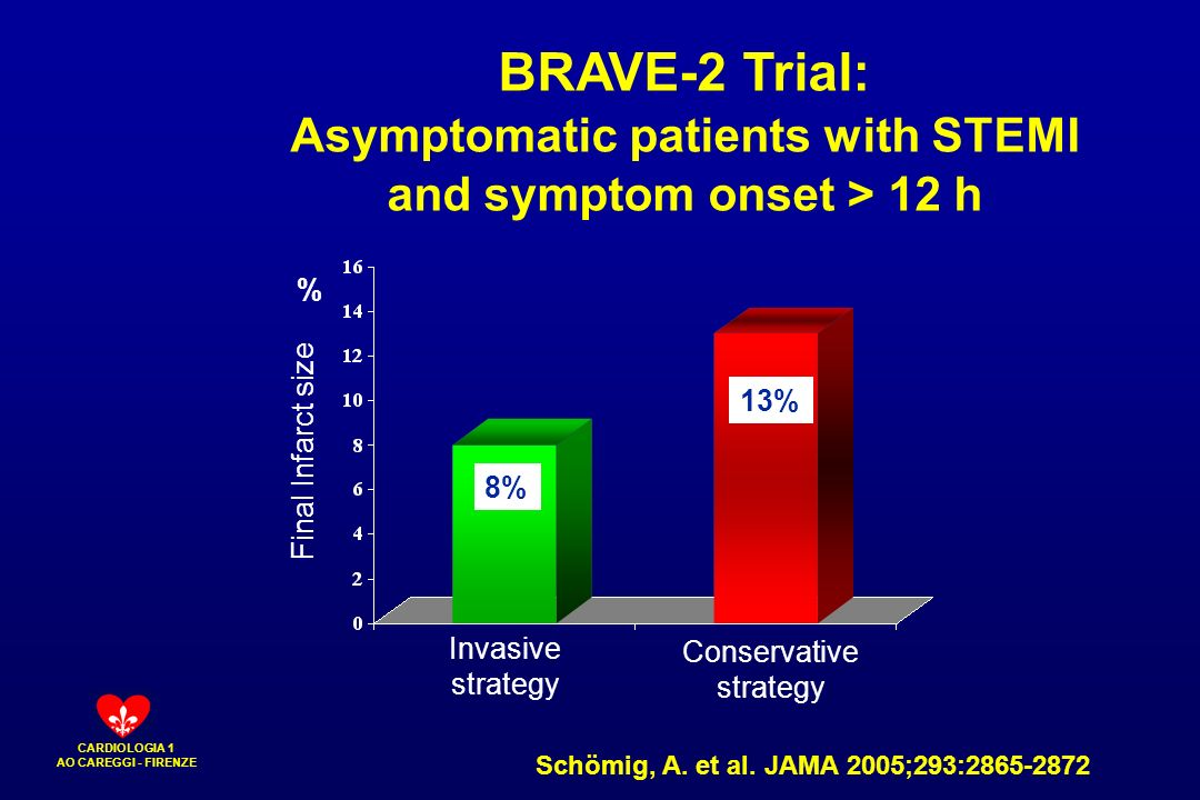 Asymptomatic patients with STEMI and symptom onset > 12 h