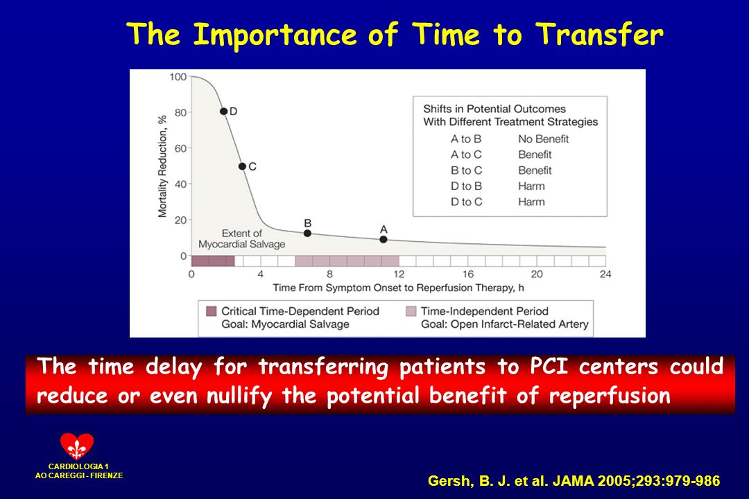 The Importance of Time to Transfer