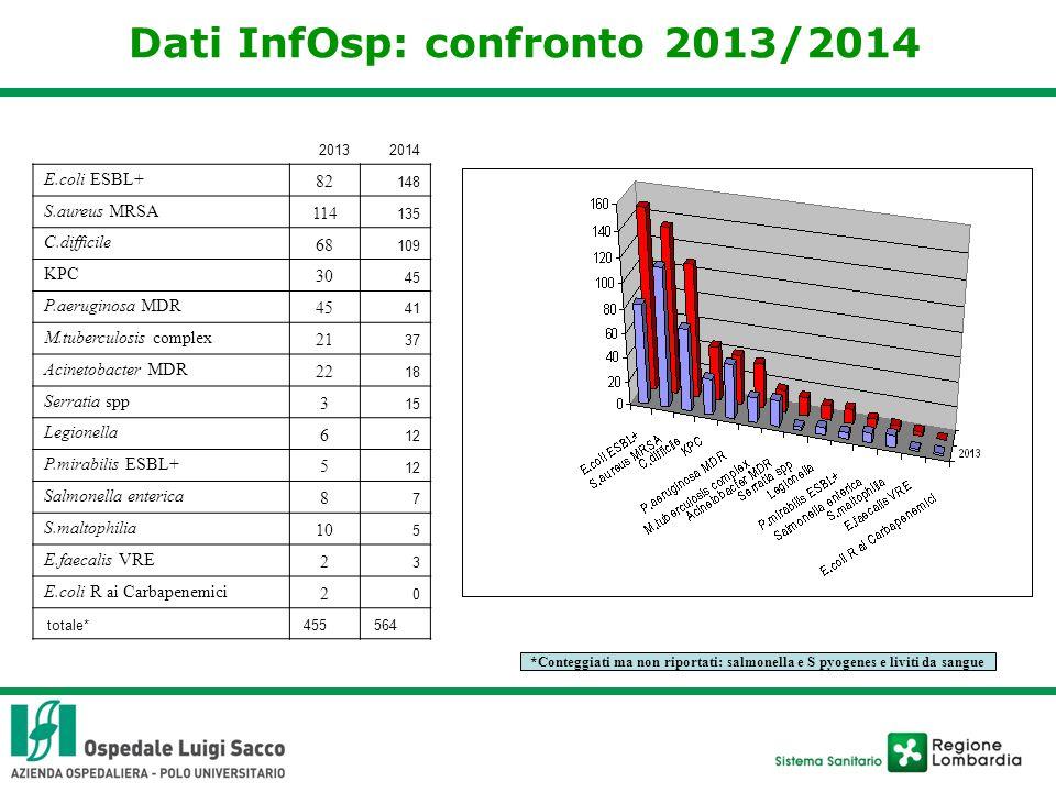 Dati InfOsp: confronto 2013/2014