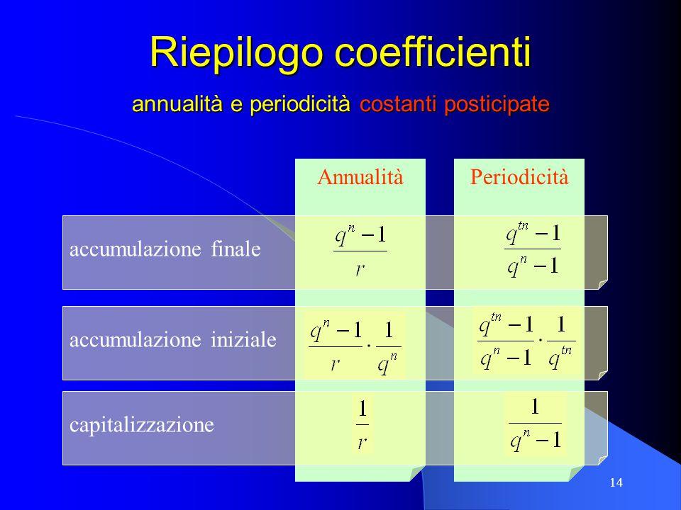 Riepilogo coefficienti annualità e periodicità costanti posticipate