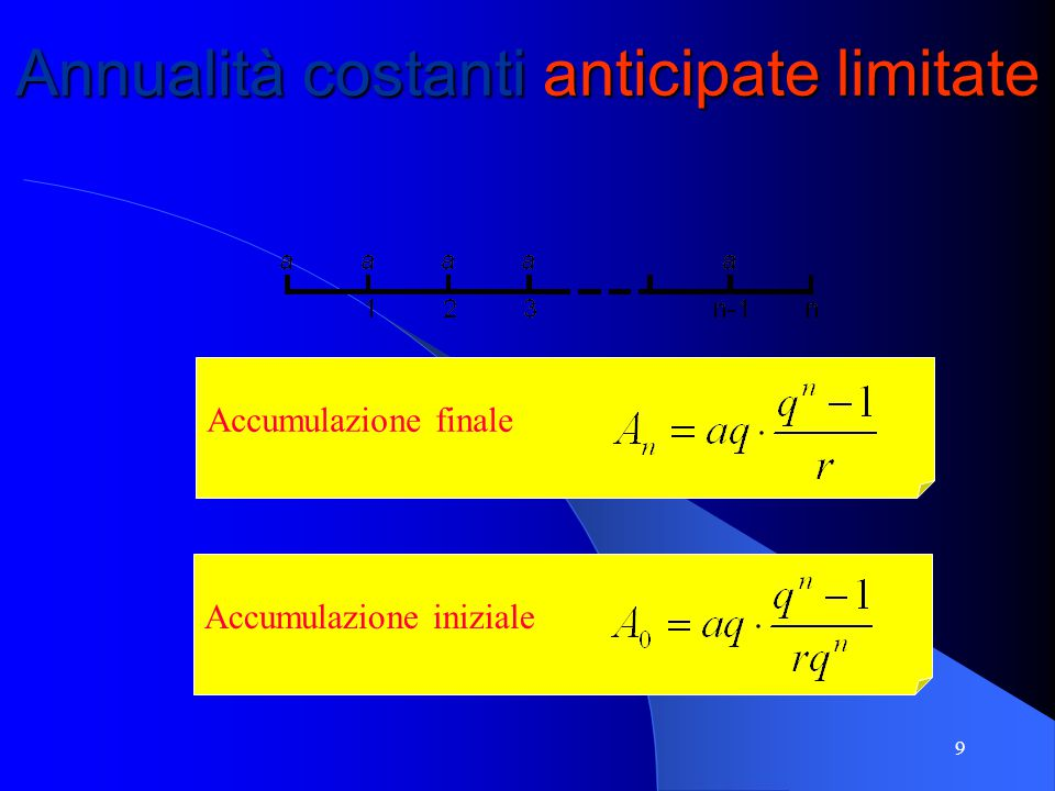 Annualità costanti anticipate limitate