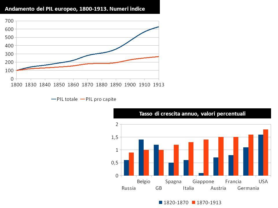 Tasso di crescita annuo, valori percentuali