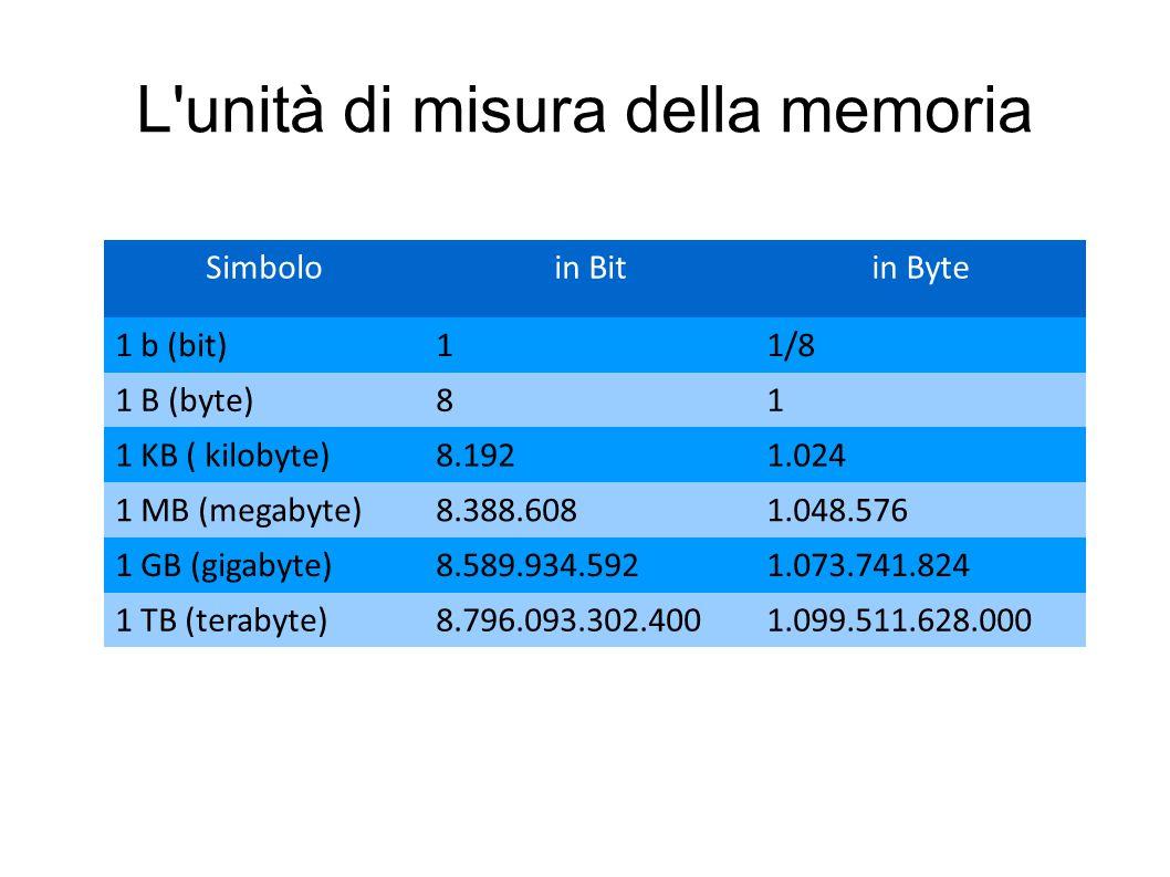 L unità di misura della memoria