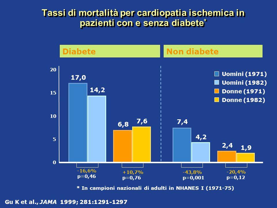 Tassi di mortalità per cardiopatia ischemica in pazienti con e senza diabete*
