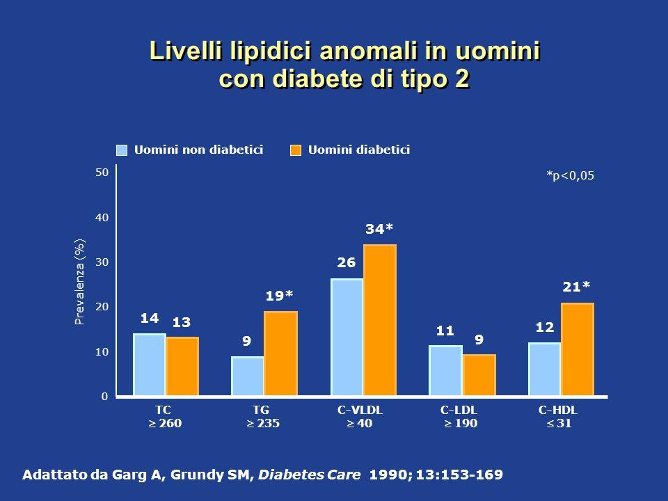 Livelli lipidici anomali in uomini con diabete di tipo 2