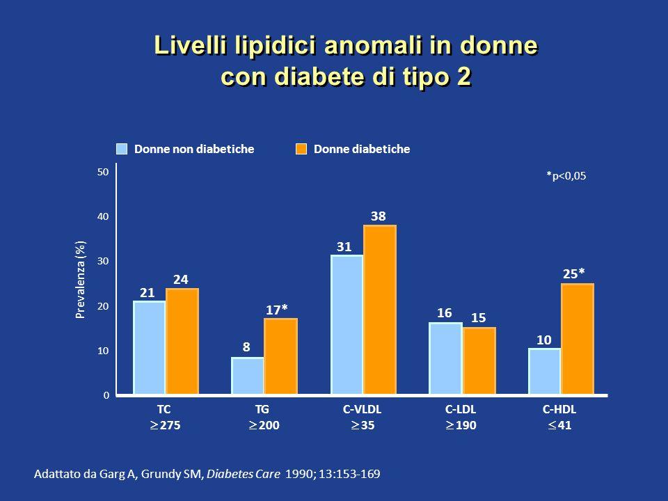 Livelli lipidici anomali in donne con diabete di tipo 2