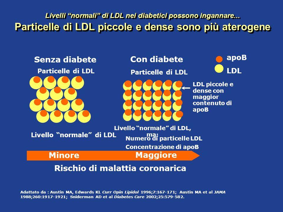 Rischio di malattia coronarica