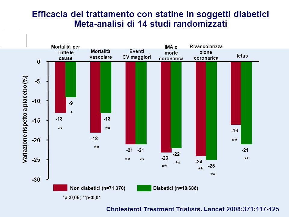 Rivascolarizza zione coronarica Variazione rispetto a placebo (%)