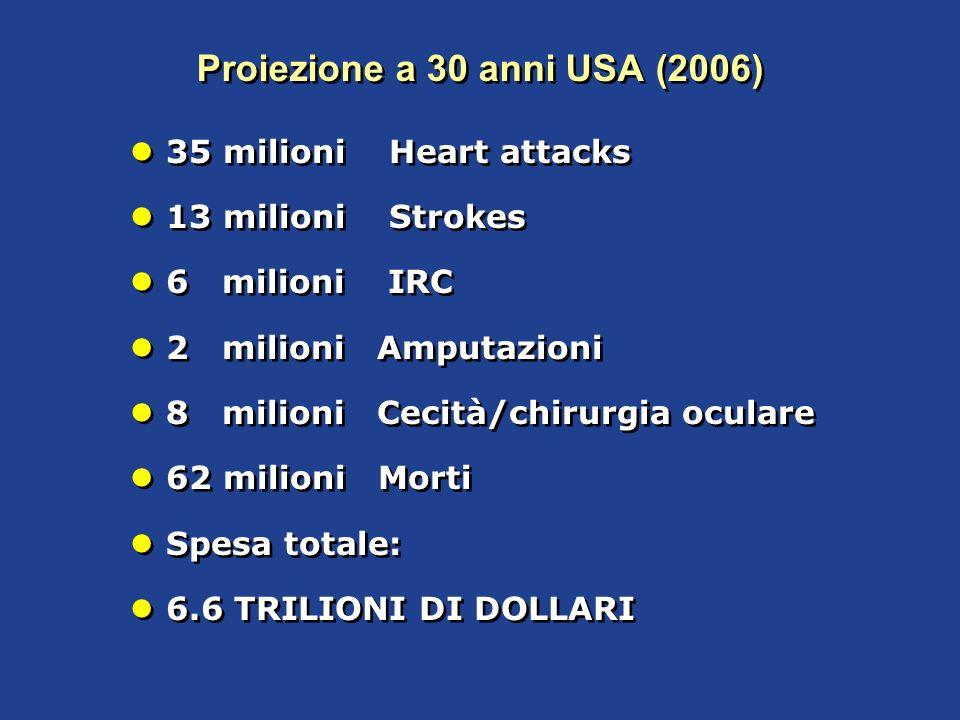 Proiezione a 30 anni USA (2006)