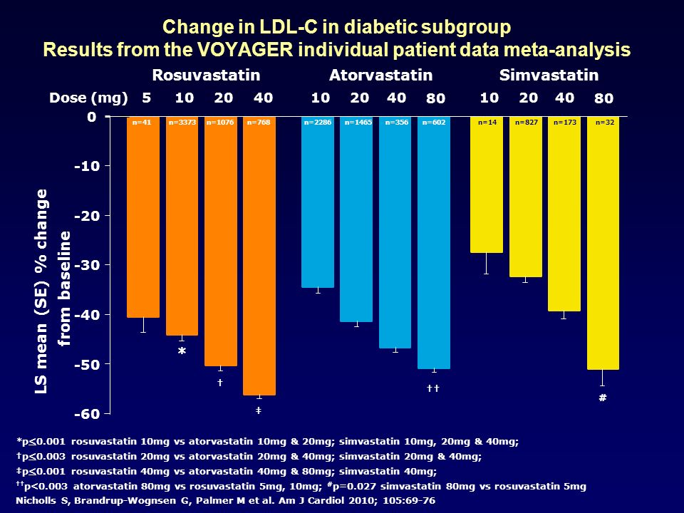 Change in LDL-C in diabetic subgroup Results from the VOYAGER individual patient data meta-analysis