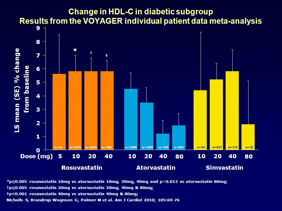 Change in HDL-C in diabetic subgroup Results from the VOYAGER individual patient data meta-analysis