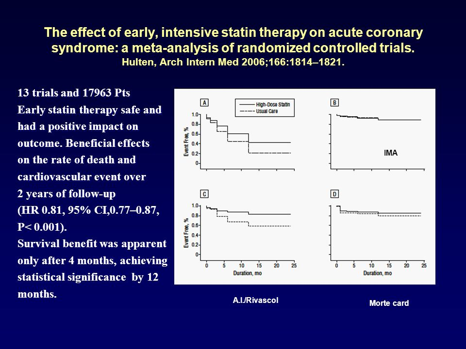 The effect of early, intensive statin therapy on acute coronary syndrome: a meta-analysis of randomized controlled trials. Hulten, Arch Intern Med 2006;166:1814–1821.
