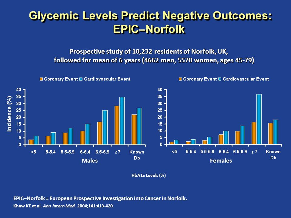 Glycemic Levels Predict Negative Outcomes: EPIC–Norfolk