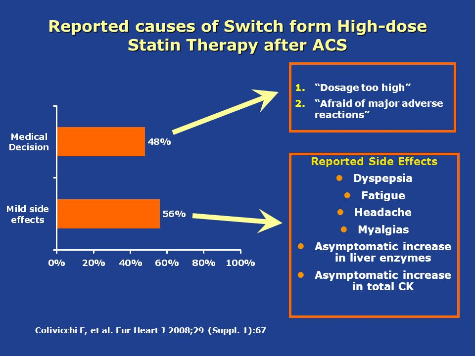 Reported causes of Switch form High-dose Statin Therapy after ACS