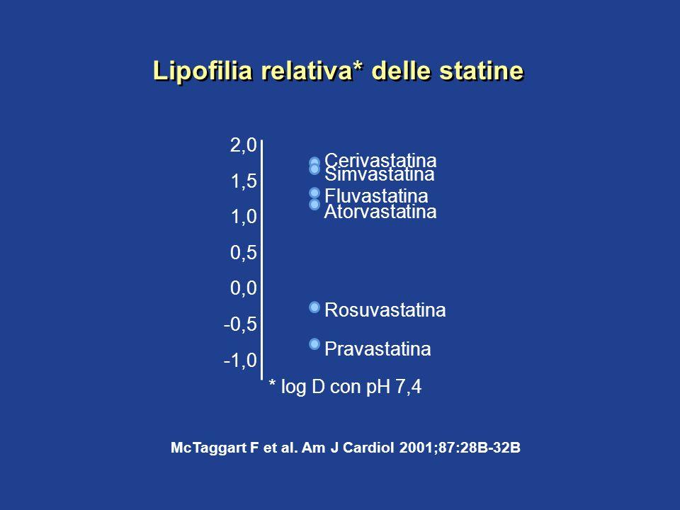 Lipofilia relativa* delle statine