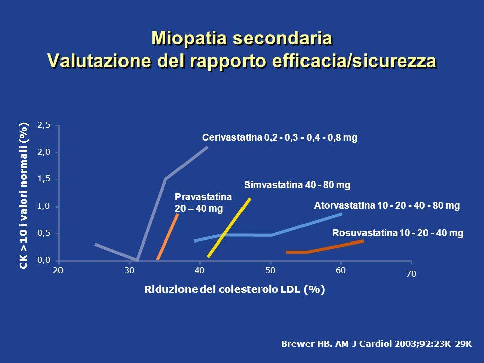 Miopatia secondaria Valutazione del rapporto efficacia/sicurezza
