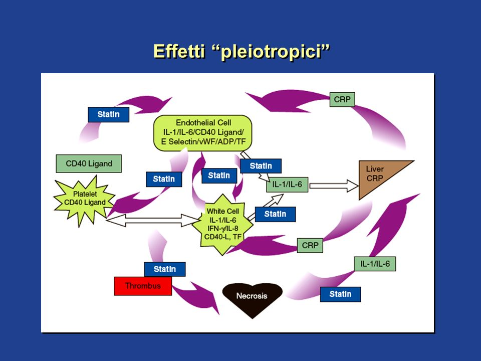 Effetti pleiotropici