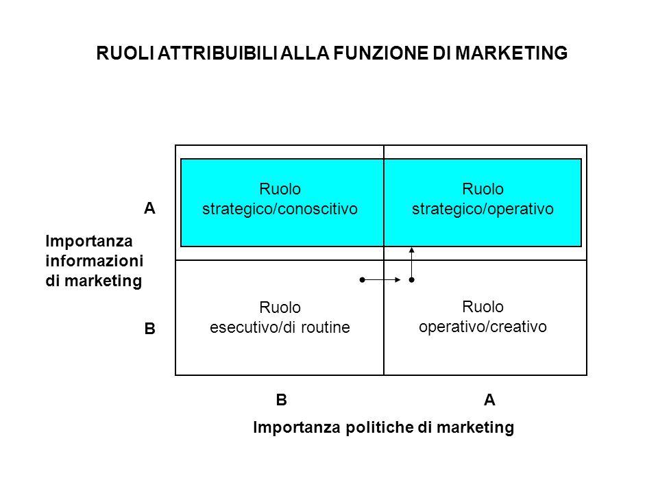 RUOLI ATTRIBUIBILI ALLA FUNZIONE DI MARKETING