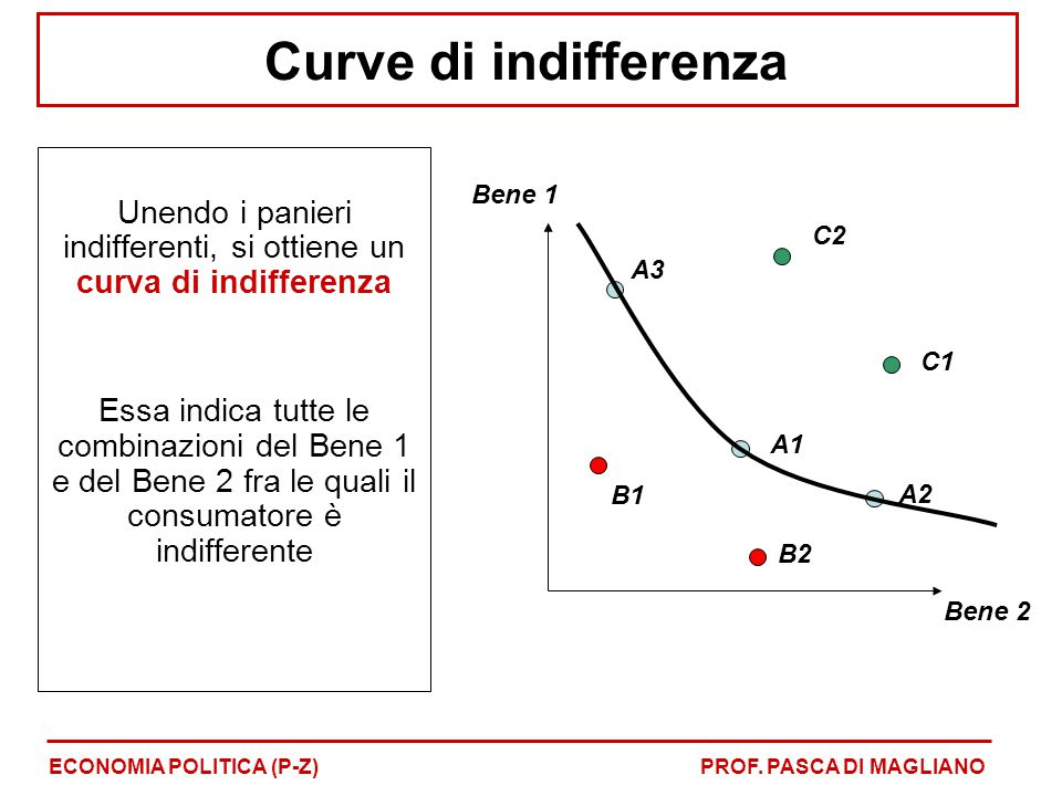 Unendo i panieri indifferenti, si ottiene un curva di indifferenza