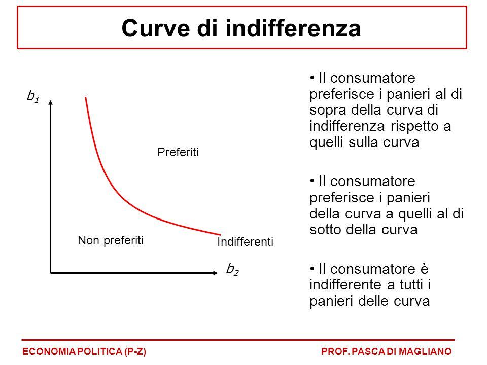 Curve di indifferenza Il consumatore preferisce i panieri al di sopra della curva di indifferenza rispetto a quelli sulla curva.