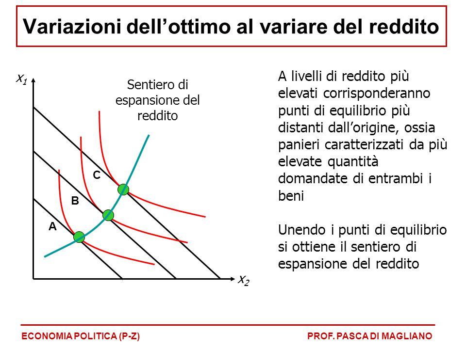 Variazioni dell'ottimo al variare del reddito