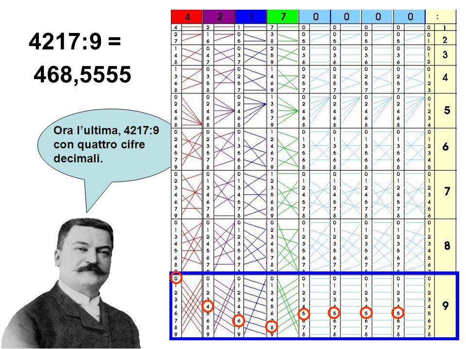 4217:9 = 468,5555 Ora l'ultima, 4217:9 con quattro cifre decimali.
