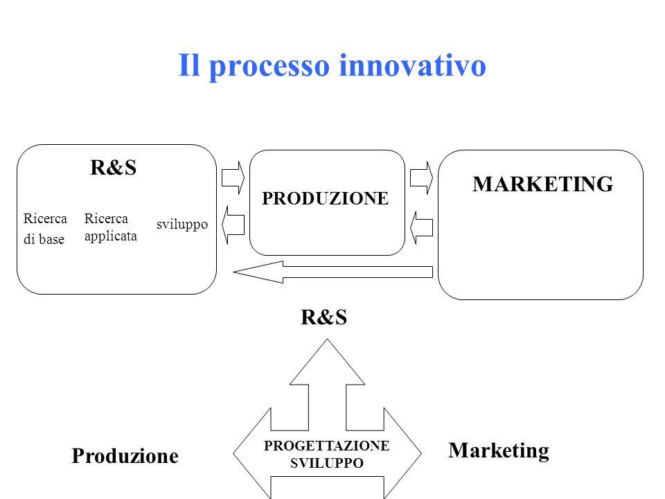 Il processo innovativo