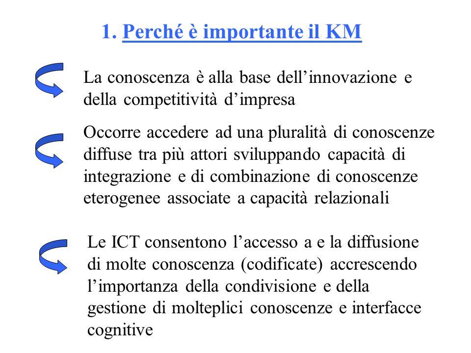 1. Perché è importante il KM