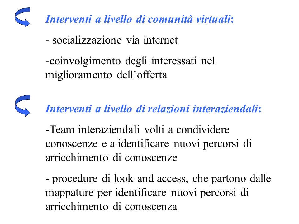Interventi a livello di comunità virtuali: