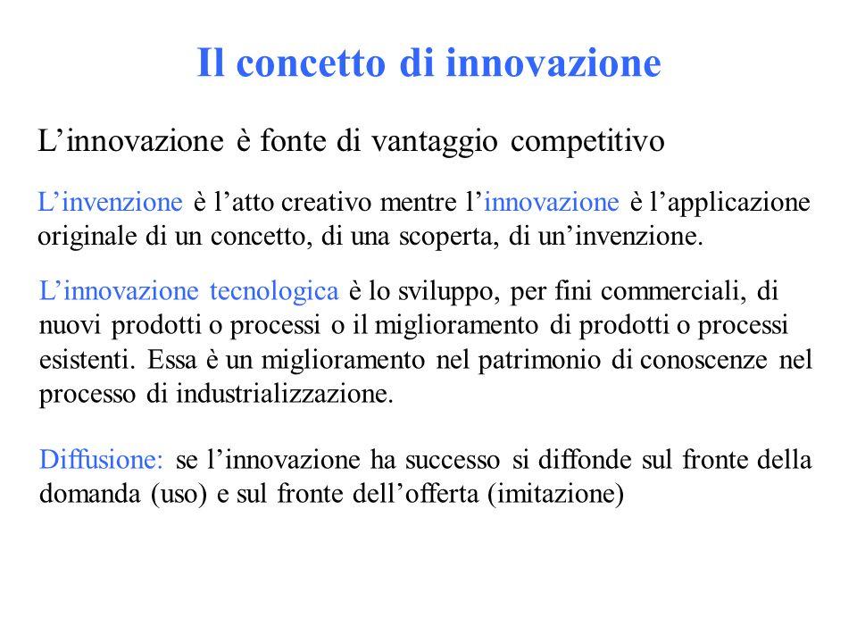 Il concetto di innovazione