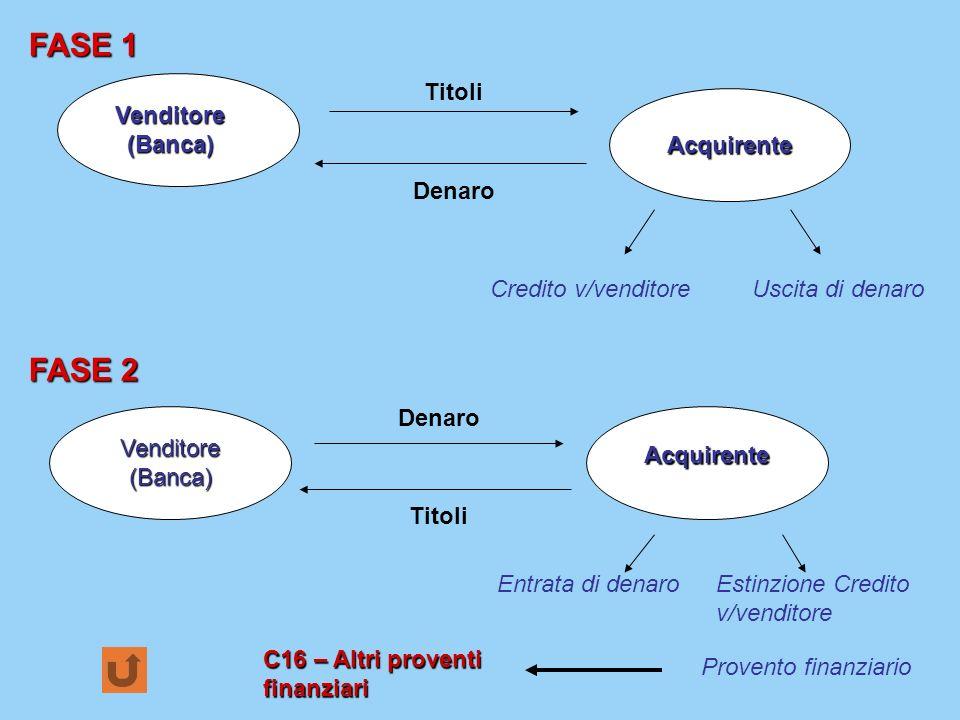 FASE 1 FASE 2 Venditore (Banca) Acquirente Titoli Denaro