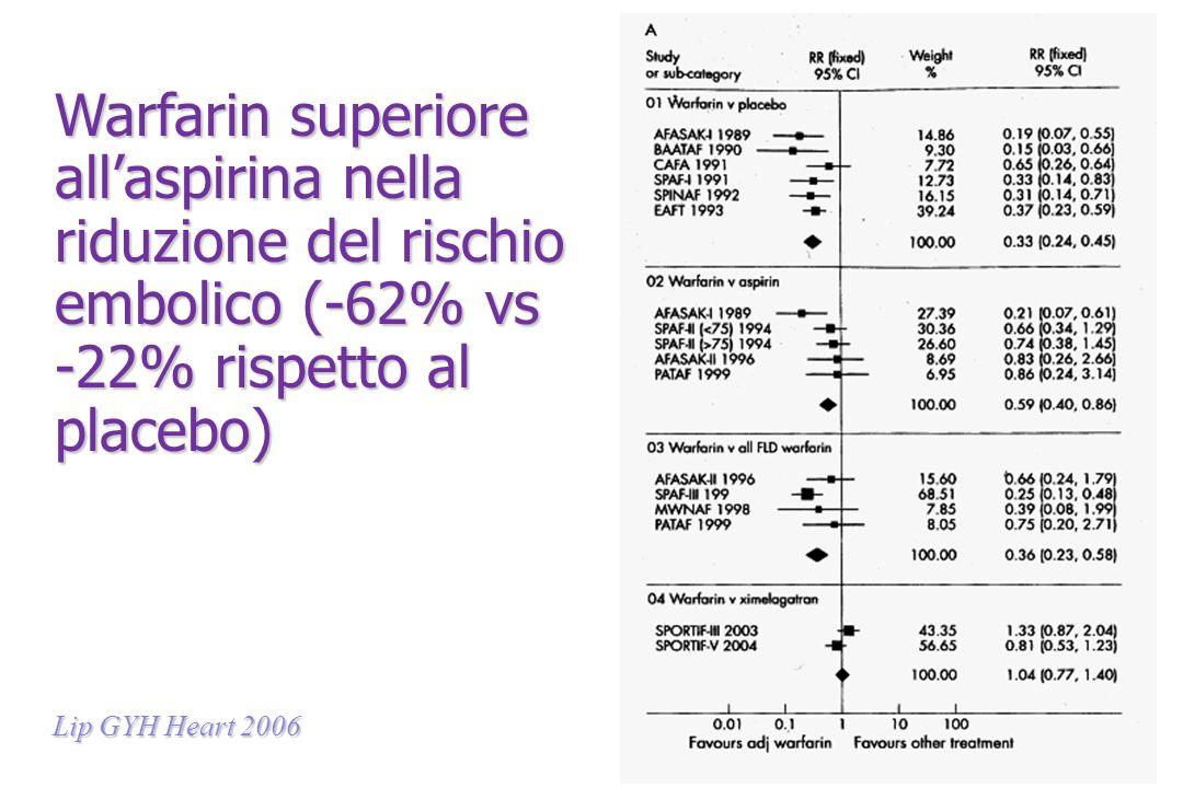 Warfarin superiore all'aspirina nella riduzione del rischio embolico (-62% vs -22% rispetto al placebo)