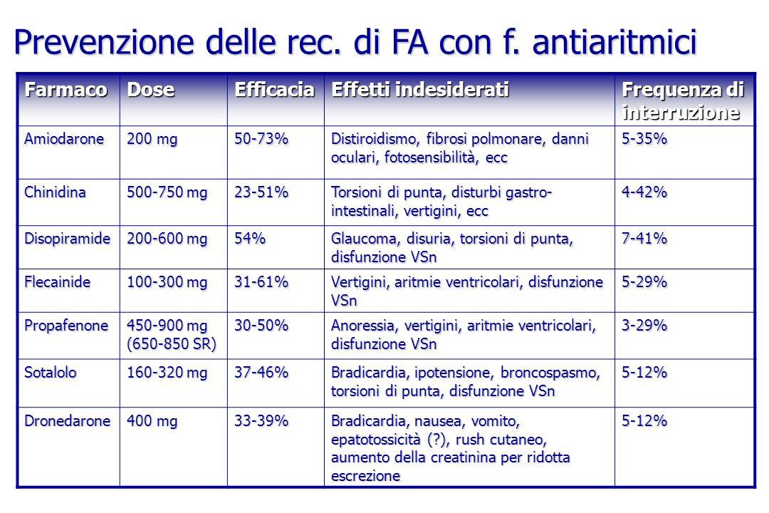Prevenzione delle rec. di FA con f. antiaritmici