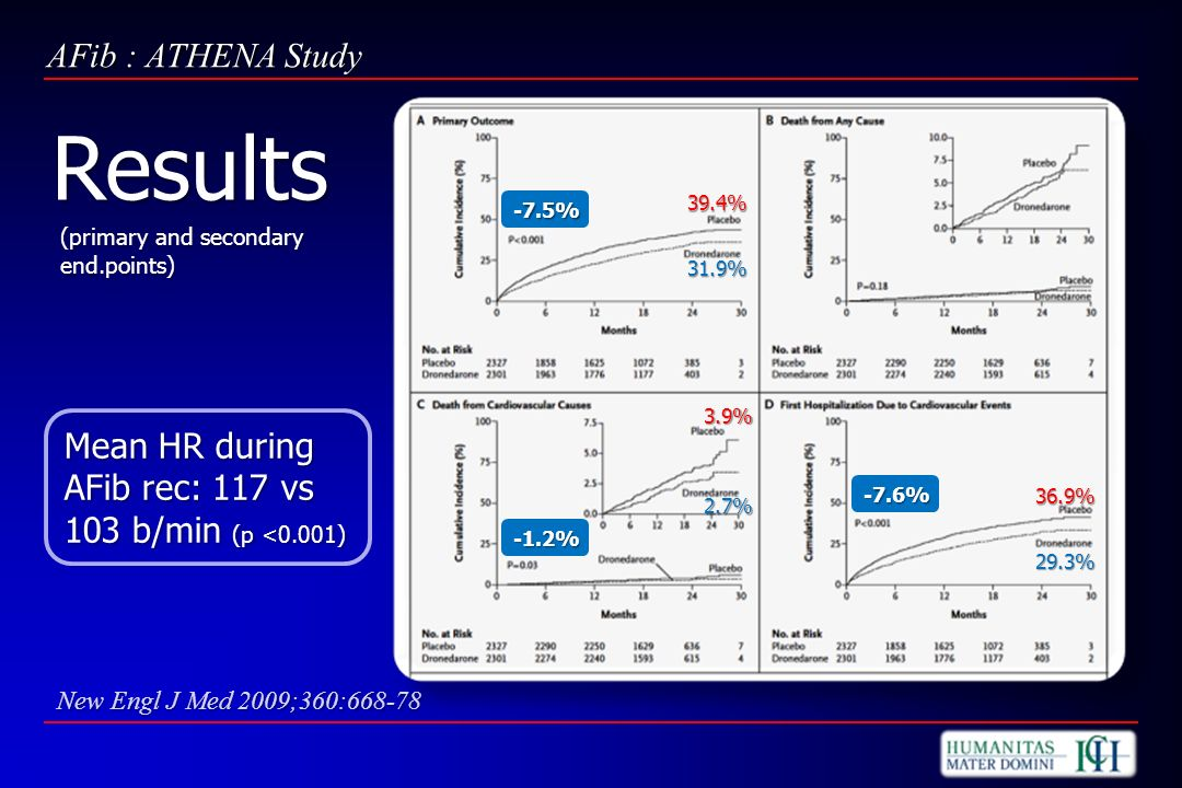 Results AFib : ATHENA Study