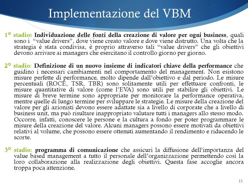 Implementazione del VBM