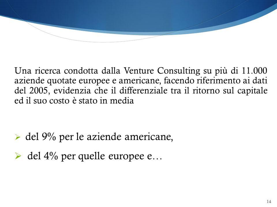 del 4% per quelle europee e…